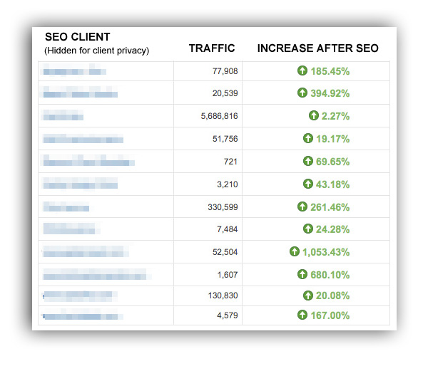 SEO increased traffic