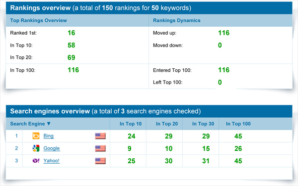 Proven marketing results, even for competitive New York SEO.