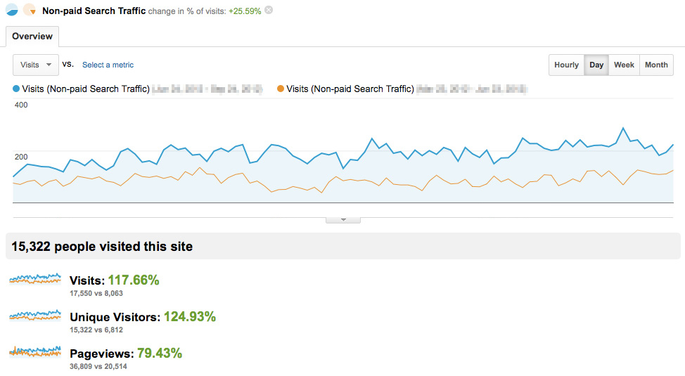 non-paid search traffic