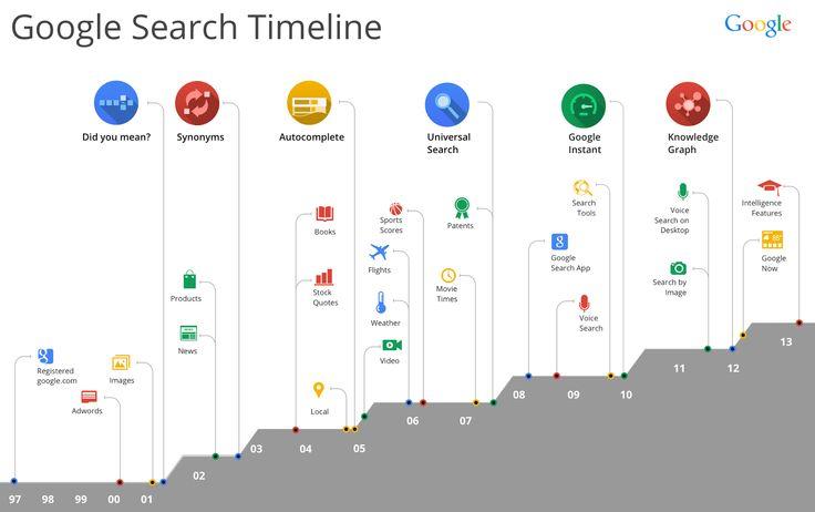 Google's history