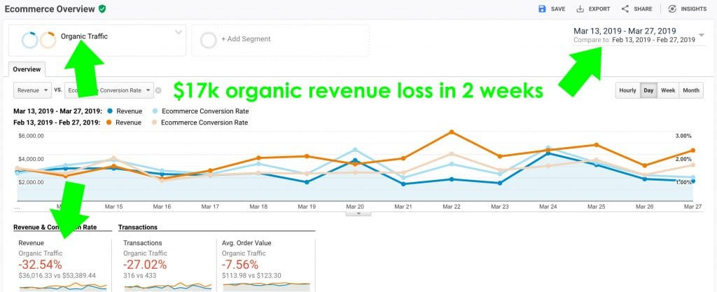 How to lose $1,241 a day in organic sales