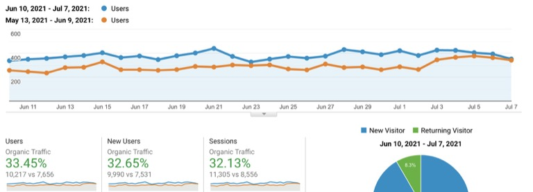 Negative Impact of Amazon Affiliate Pages on SEO